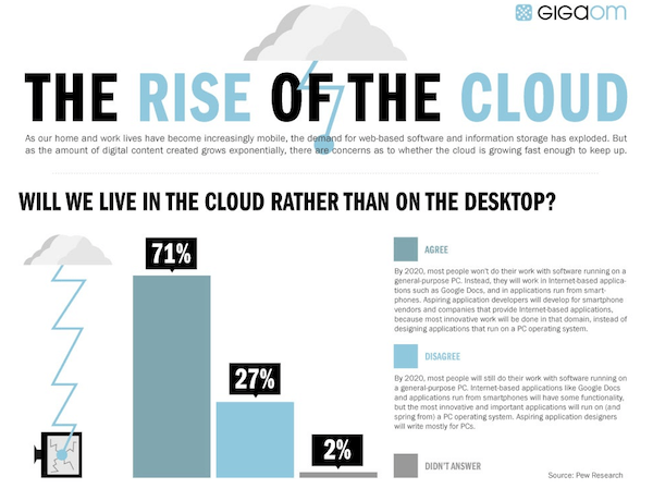 cloud-infographics-6