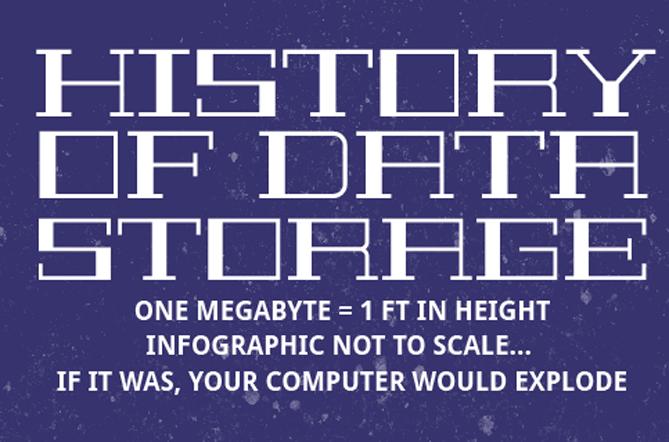 History of data storage
