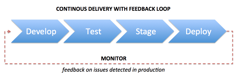 continuous delivery development