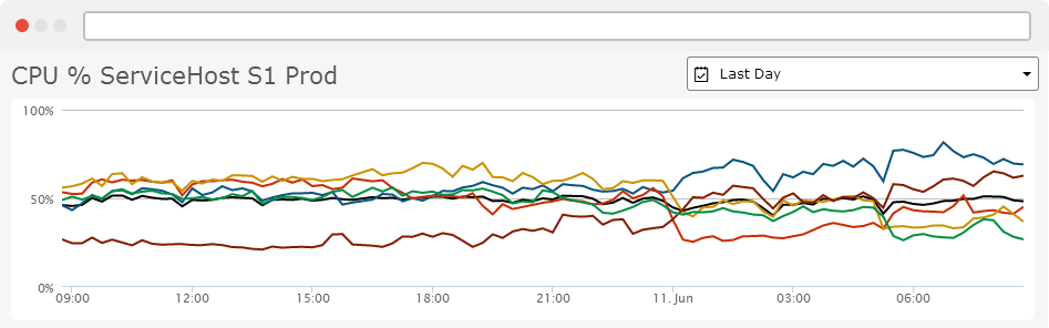 Example shows Retrace CPU monitoring