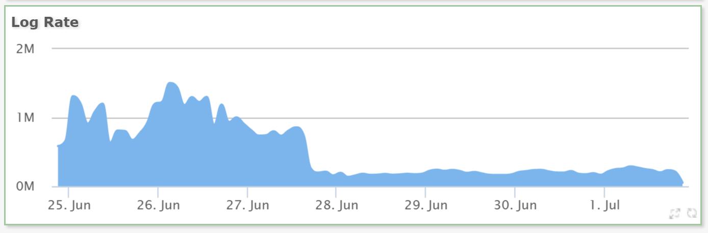 Log rate improvment