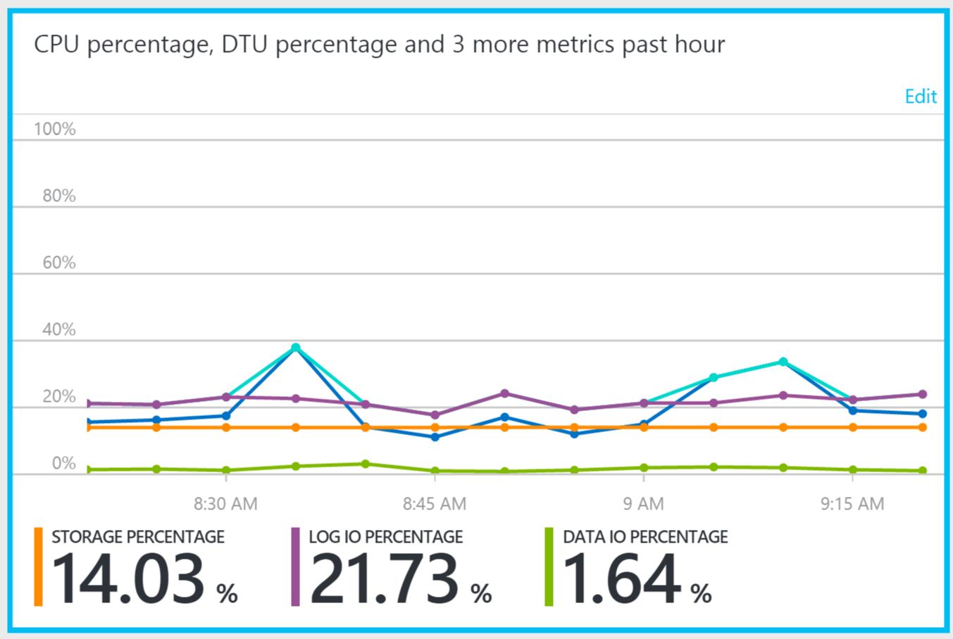 CPU Percentage DTU percentage SQL Azure Elastic Pool