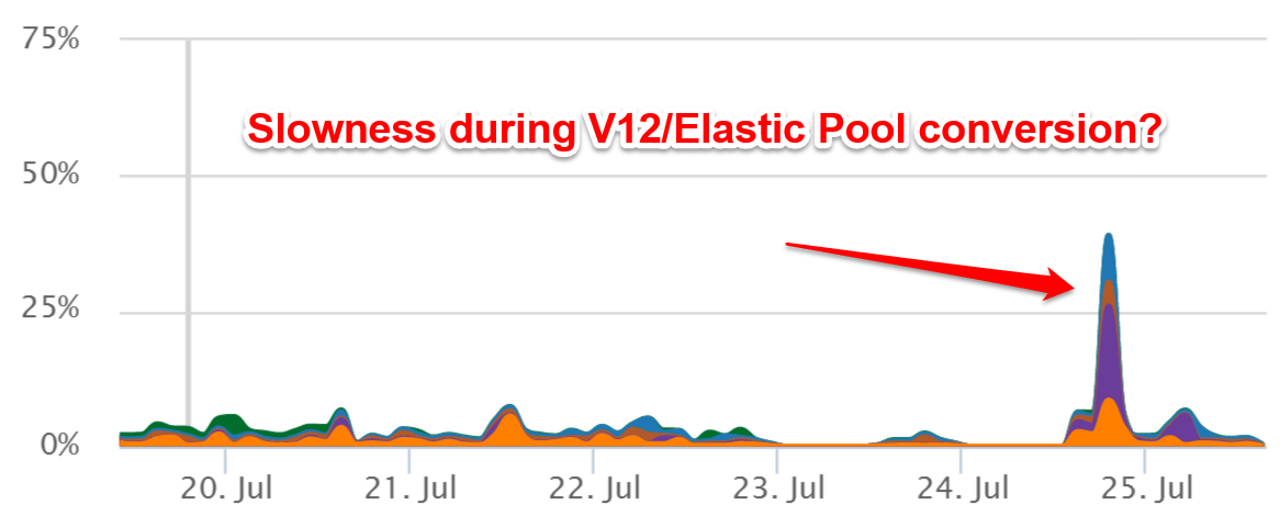 SQL Azure Elastic Pool Conversion
