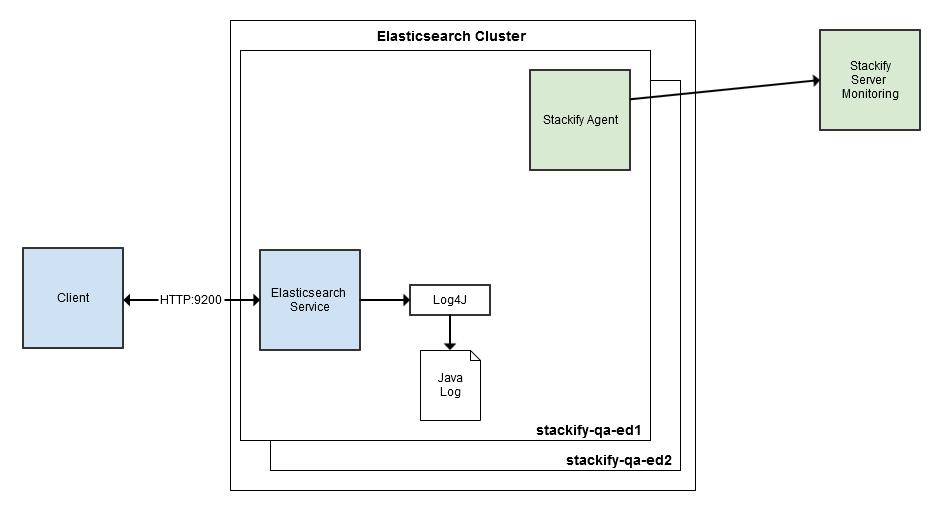 ElasticSearch cluster