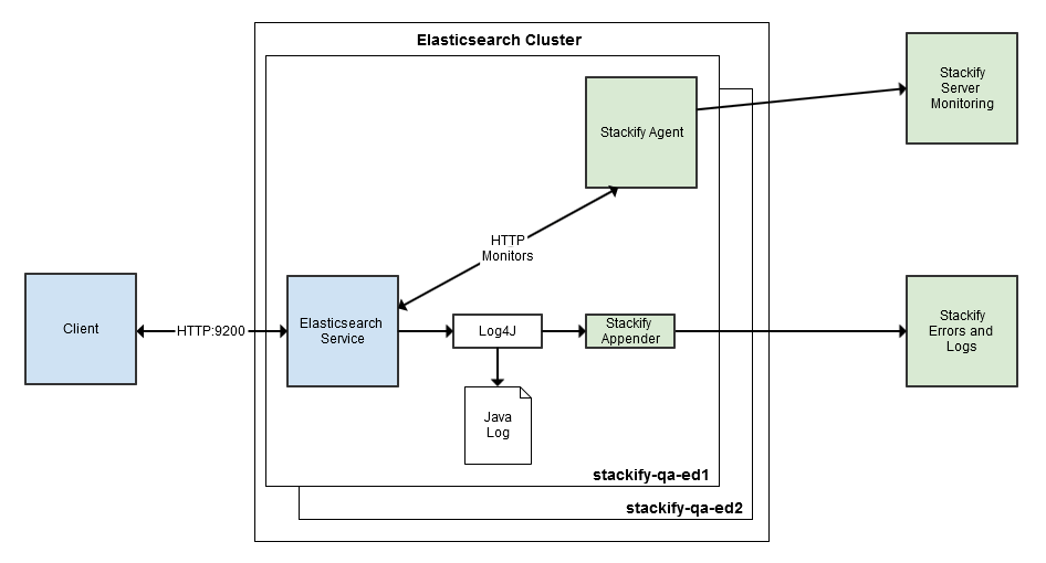 Monitoring ELASTICSEARCH JAVA LOGS