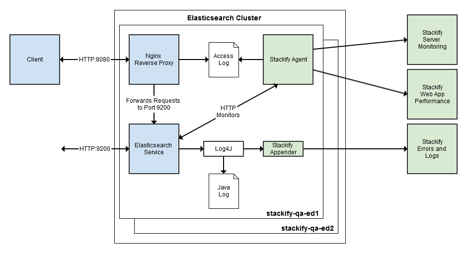 Monitoring ELASTICSEARCH HTTP ACCESS LOGS