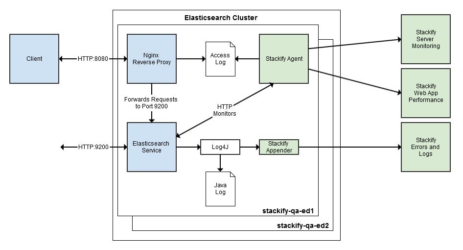 Monitoring ELASTICSEARCH HTTP ACCESS LOGS