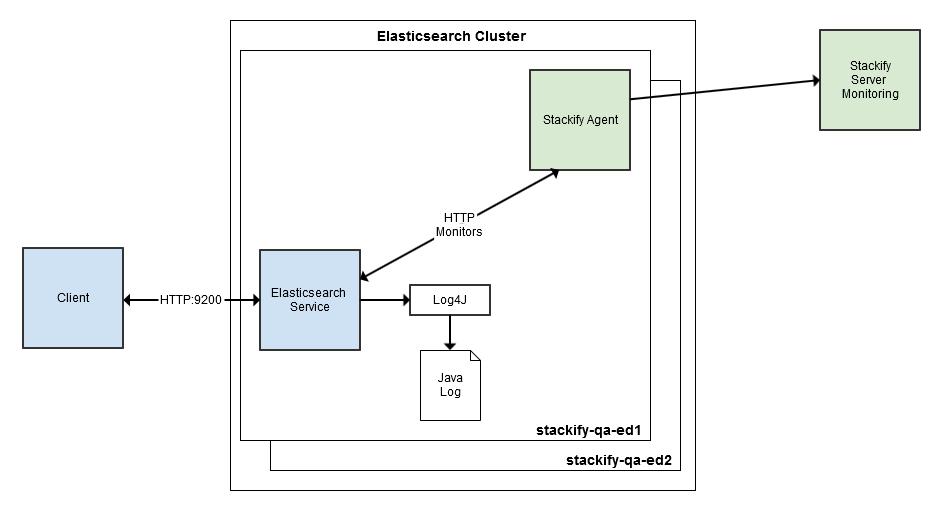 ELASTICSEARCH HTTP MONITORING