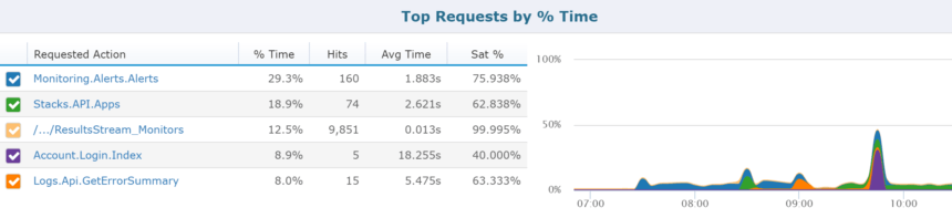 Top Web Requests from Retrace APM