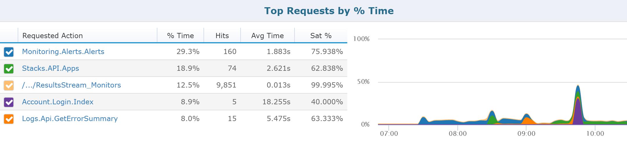 top-requests