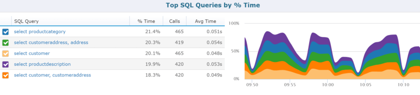 Top SQL Queries view from Retrace APM