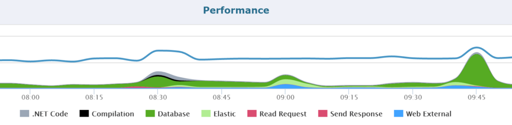 Retrace APM shows what database query and web requests were affected.