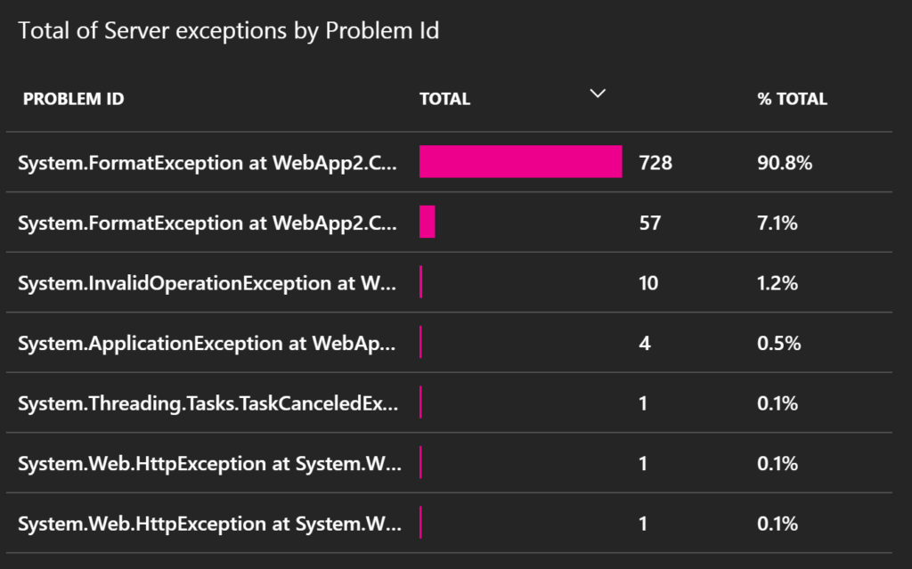 application insights exceptions