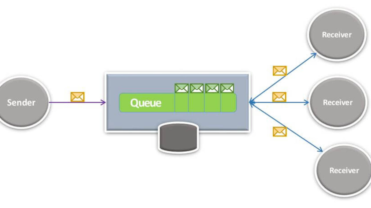 Message Queues You 12 Reasons To Use Message Queuing