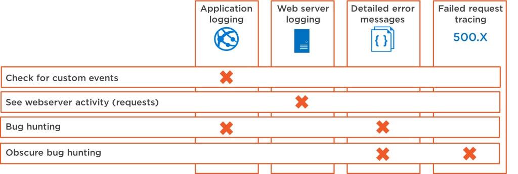 App Services logs