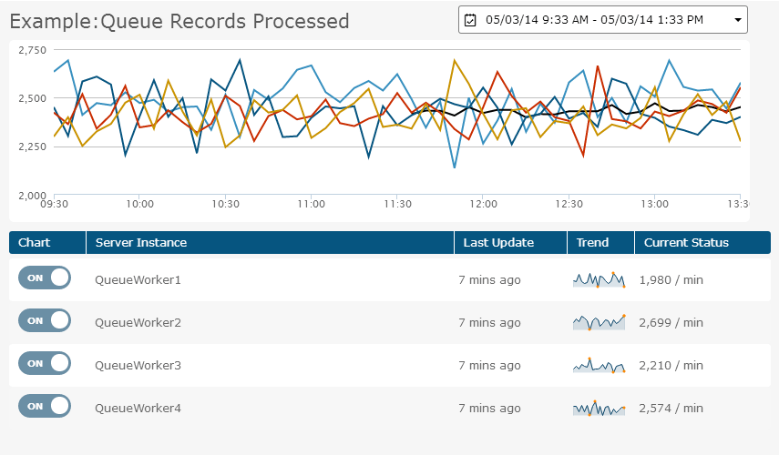 Monitor server and application metrics