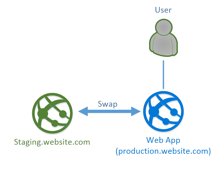 azure-slots-diagram