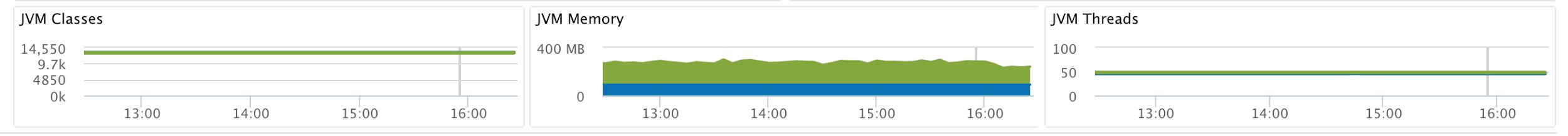 Screenshot of Stackify Retrace JVM metric dashboard