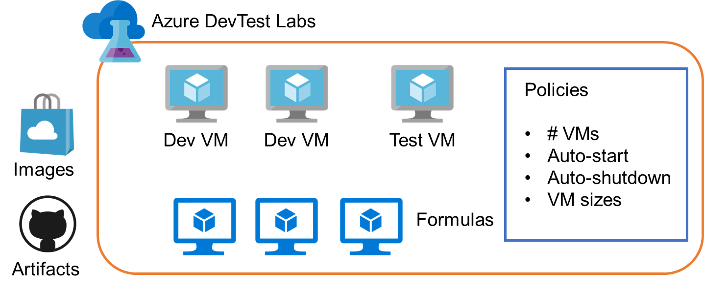 How to Use Azure DevTest Labs for Test Environments and Dev Machines