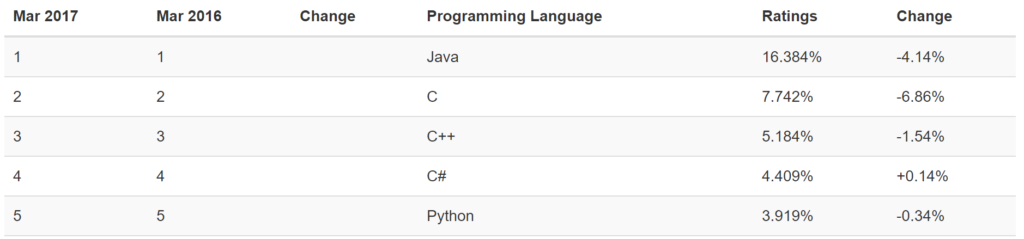 .Net C# Programming Languages