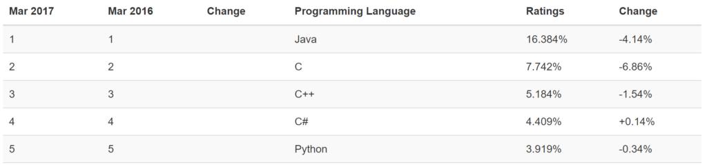 .Net C# Programming Languages