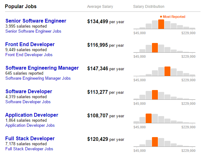 Software developer salaries