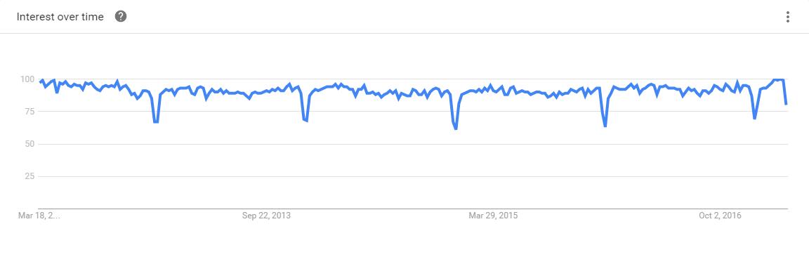 JavaScript Google Trends
