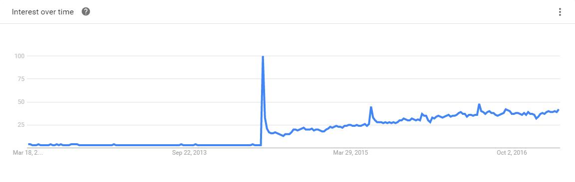 Swift Google Trends