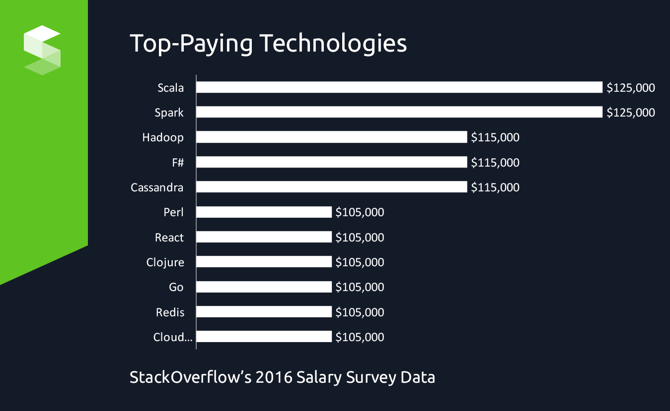 top-paying technologies