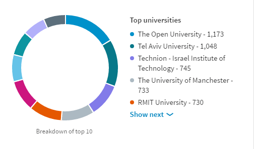 Top Universities for Developer Team Leads