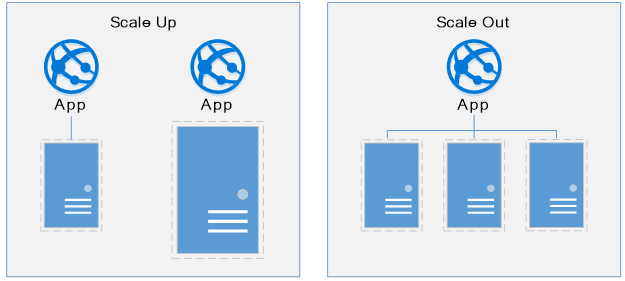 Azure Autoscaling App Services And Could Services Tips Best