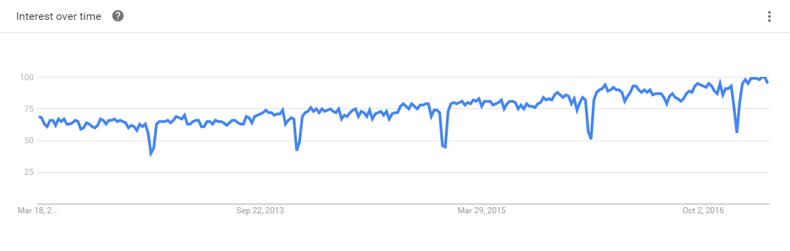 Agile 5-Year Google Trends