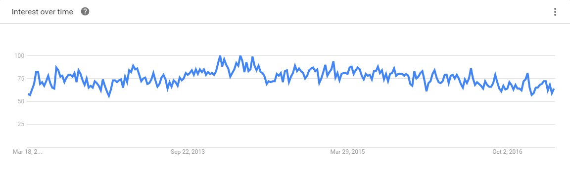 Clojure 5-Year Google Trends