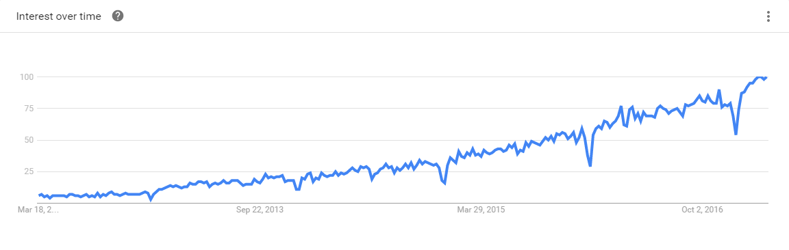 DevOps 5-Year Google Trends