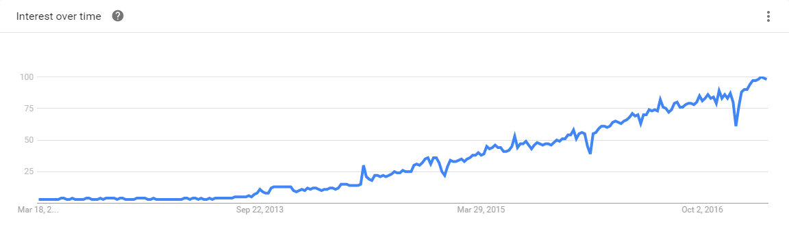 Docker 5-Year Google Trends