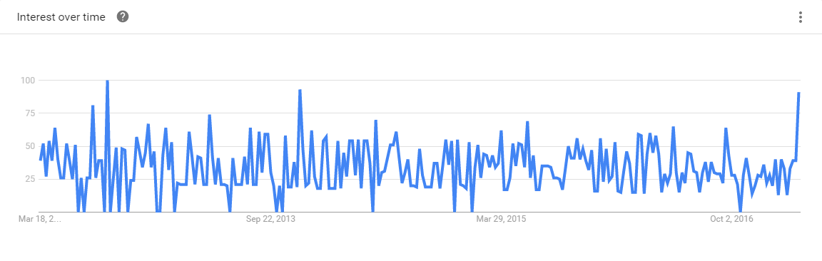 F# 5-Year Google Trends