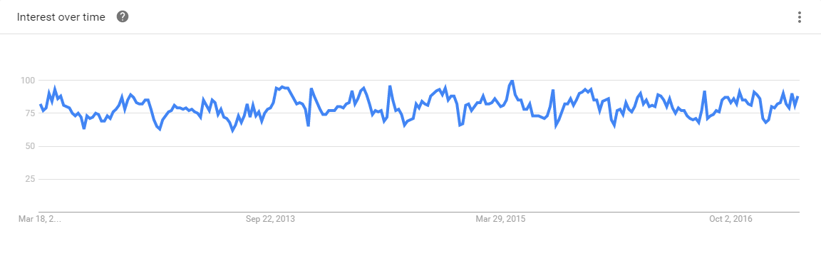 Haskell 5-Year Google Trends
