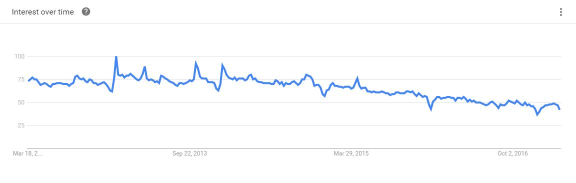 Java Google Trends
