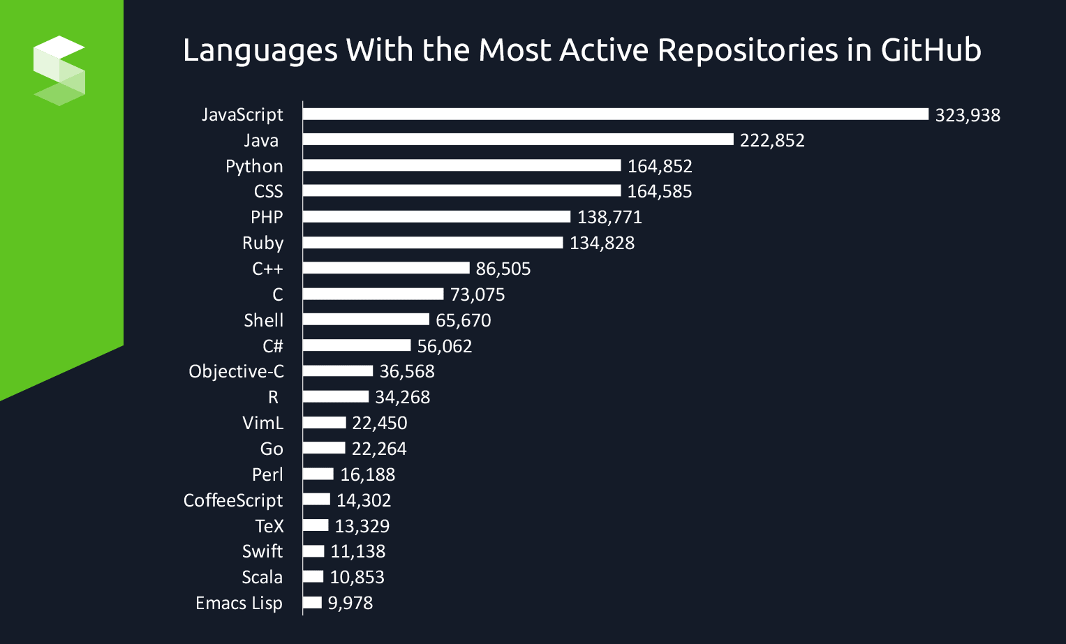 programming languages with most active repositories