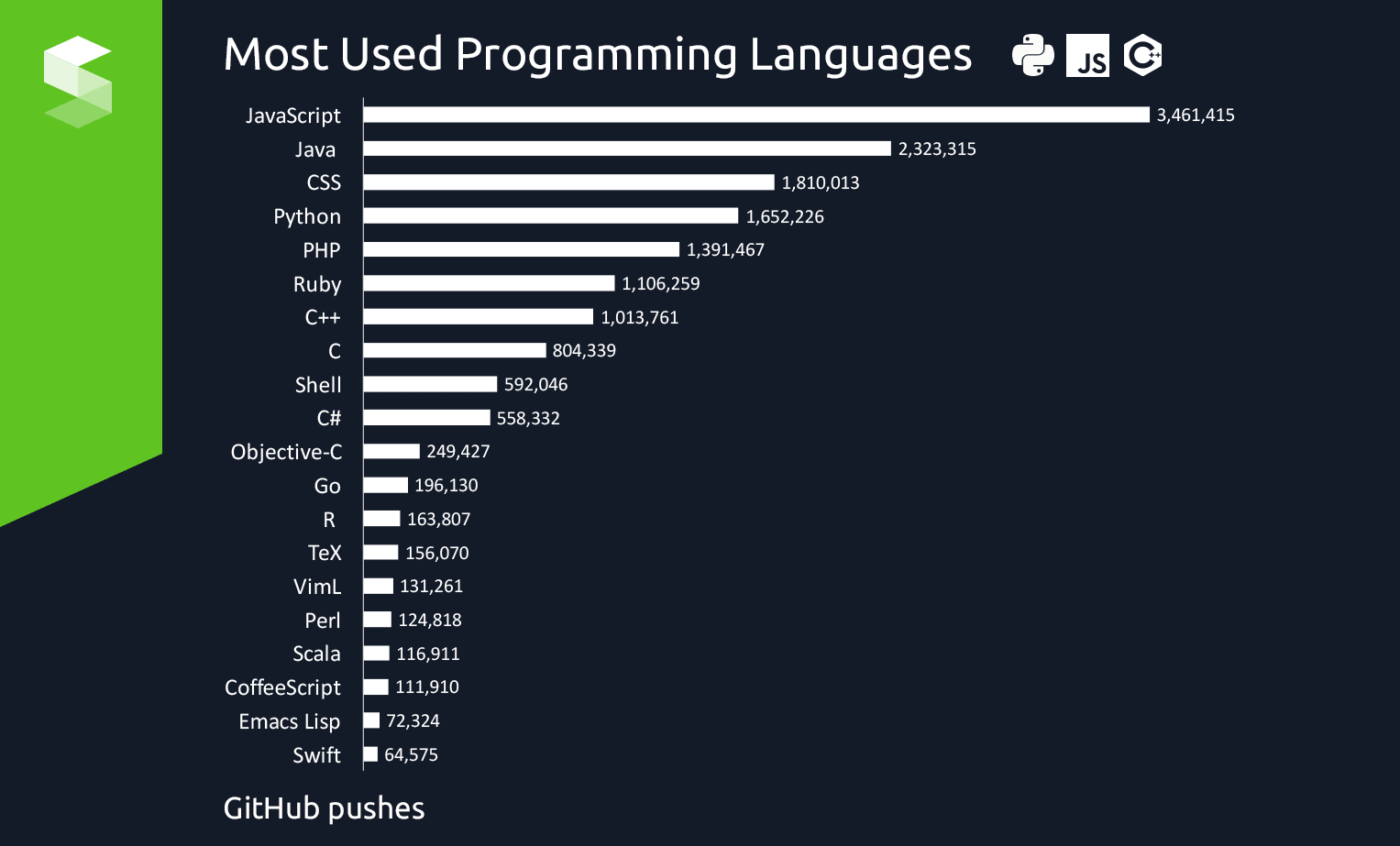 programming language An aspnet page is restricted to code written in a single programming language currently, aspnet supports visual basic, c#, and j# the default language is visual basic, but any other language can be declared as the default language.