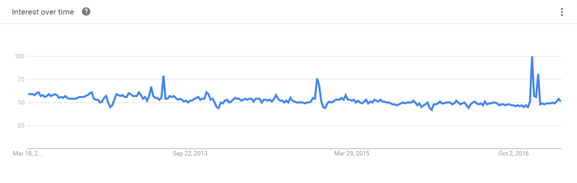 Ruby 5-Year Google Trends