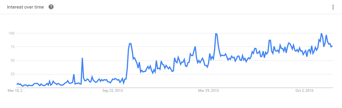 Rust 5-Year Google Trends