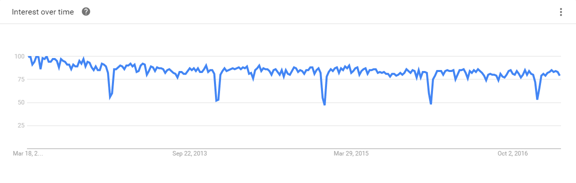 SQL 5-Year Google Trends