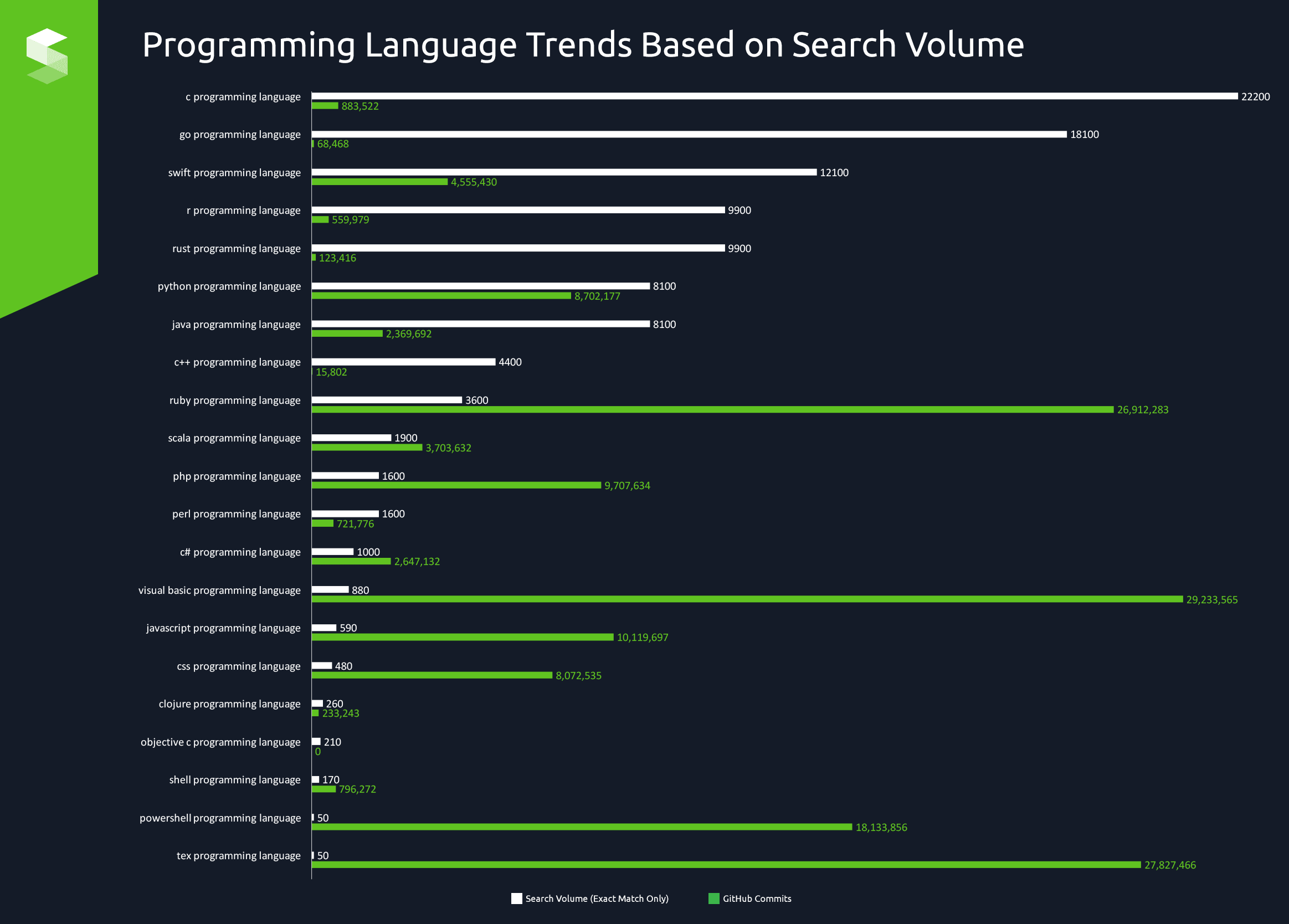 Programming Language Trends Based on Search Volume