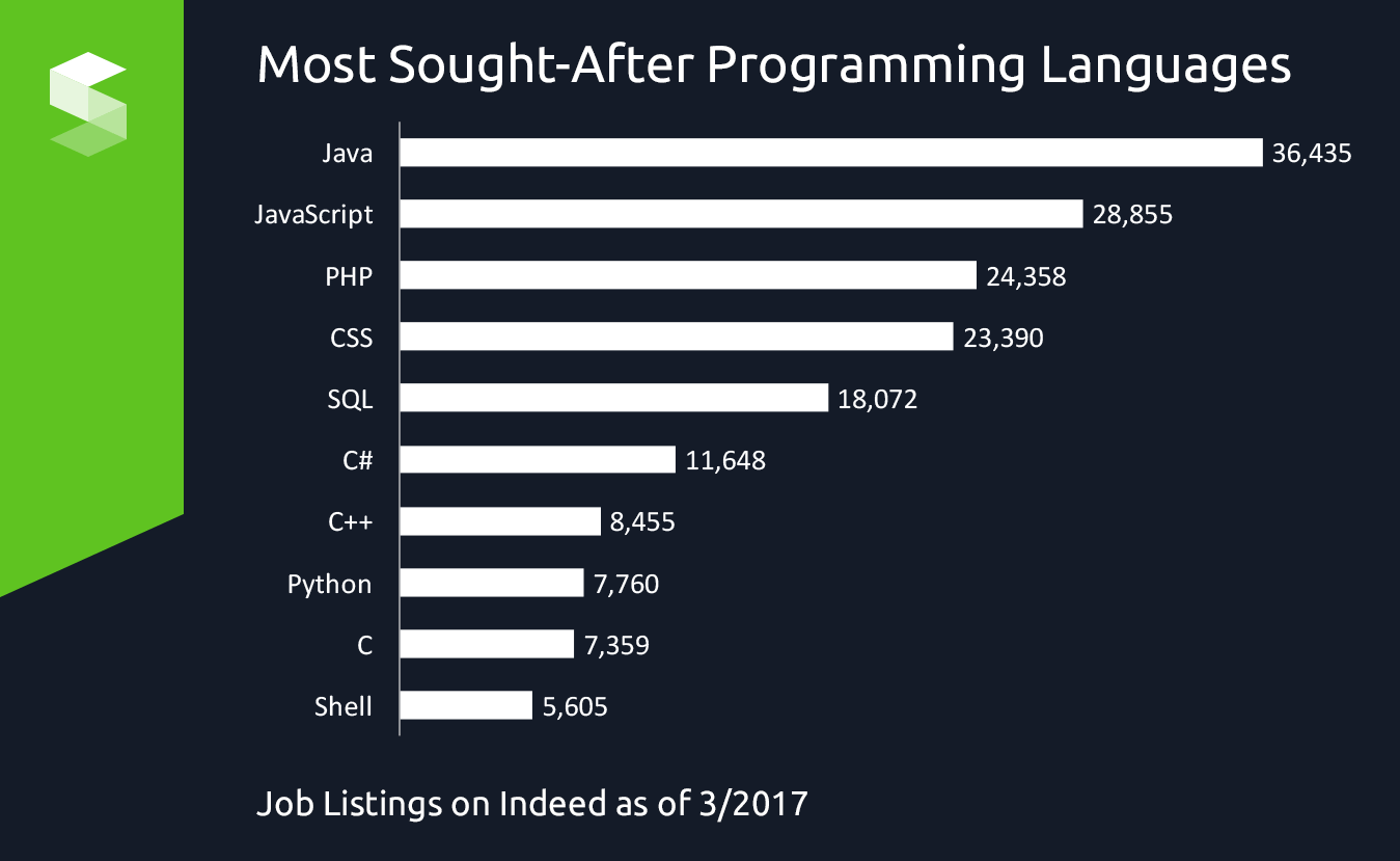 Most Sought After Programming Languages