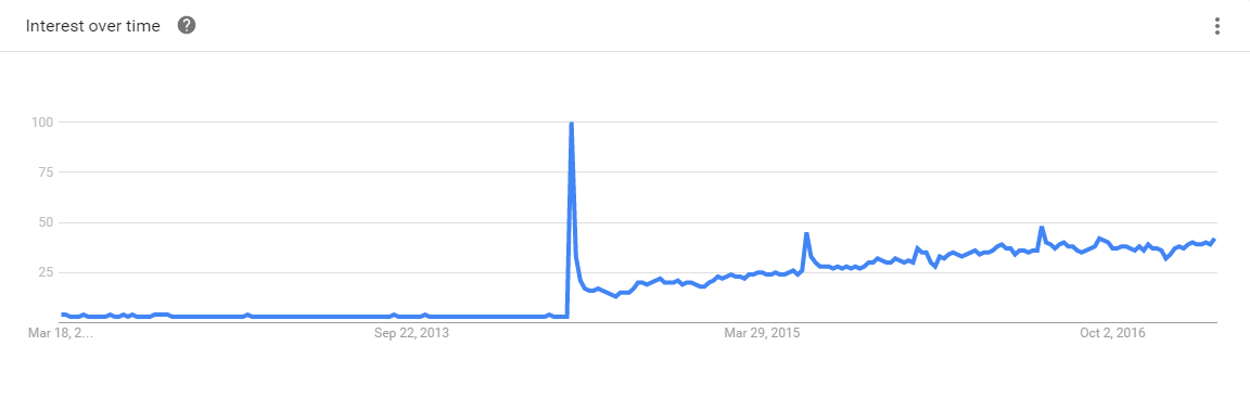 Swift 5-Year Google Trends