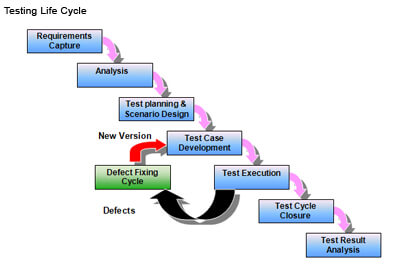 Testing Lifecycle