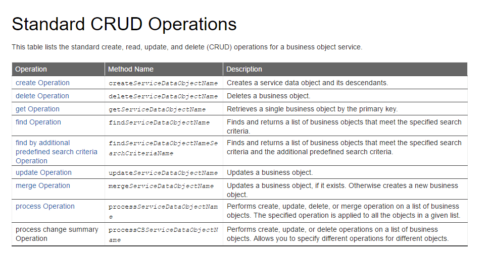 CRUD Operations ...  Method Statements Examples