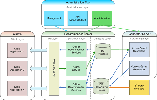 what is web application architecture best practices