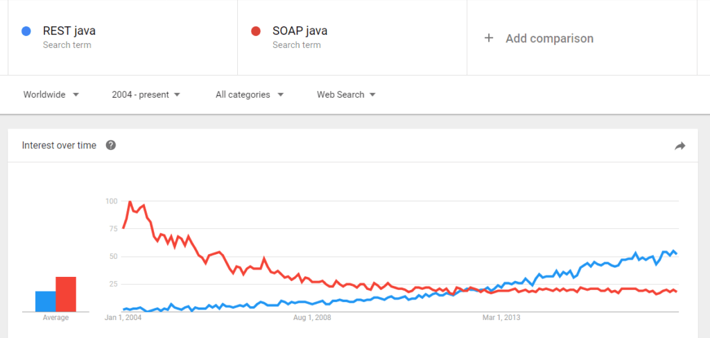 Here's an interesting graph that shows the popularity of both approaches in the Java ecosystem:
